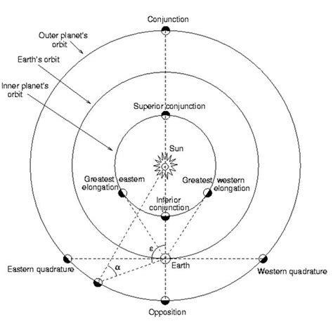 What is Elongation? Basics of Elongation and Astronomy