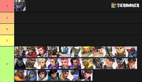 i have made the only acceptable overwatch tier list