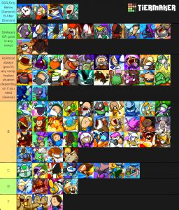 Heroes of the Storm characters (Carbot version) Tier List