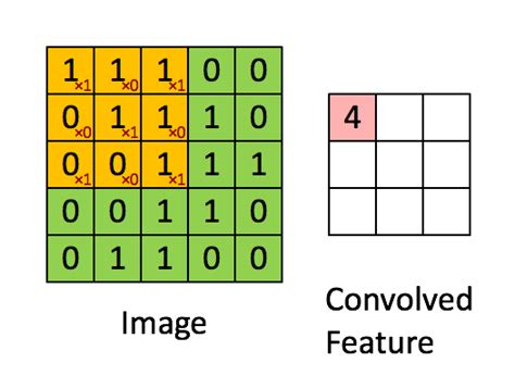 1D Convolution in Neural Networks - Cross Validated