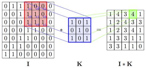 2: An example of convolution operation in 2D 2