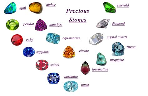Gemstone Names and Meanings