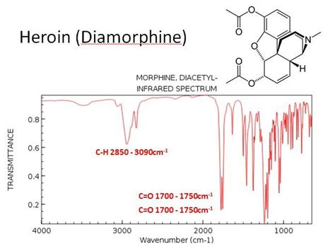 Infrared Spectroscopy | Teaching Resources