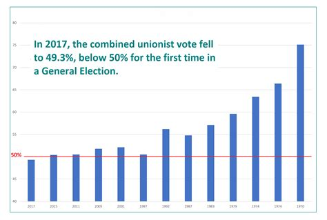 'Unionism is now a minority concern' by John O'Neill